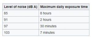 Quy định thời gian phơi nhiễm tiếng ồn lớn trong ngày